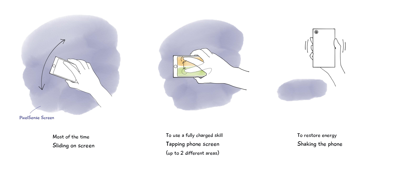 principle – gesture