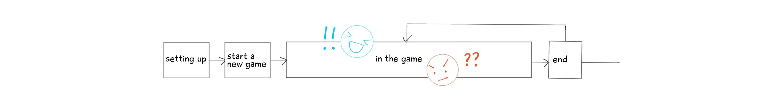 principle – overall flow